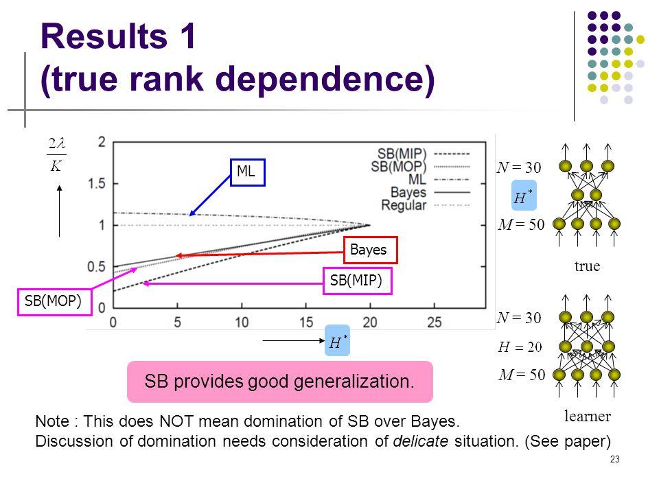 Results 1 (true rank dependence)