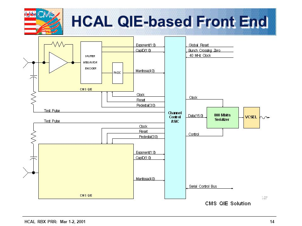HCAL QIE-based Front End