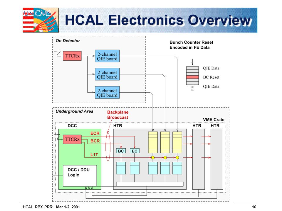HCAL Electronics Overview