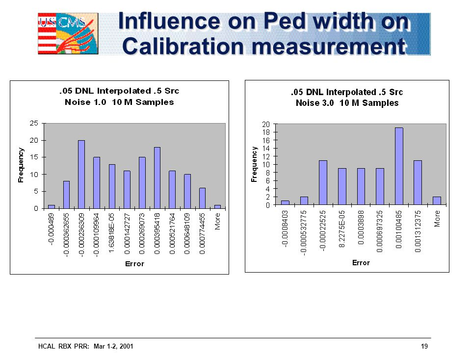 Influence on Ped width on Calibration measurement