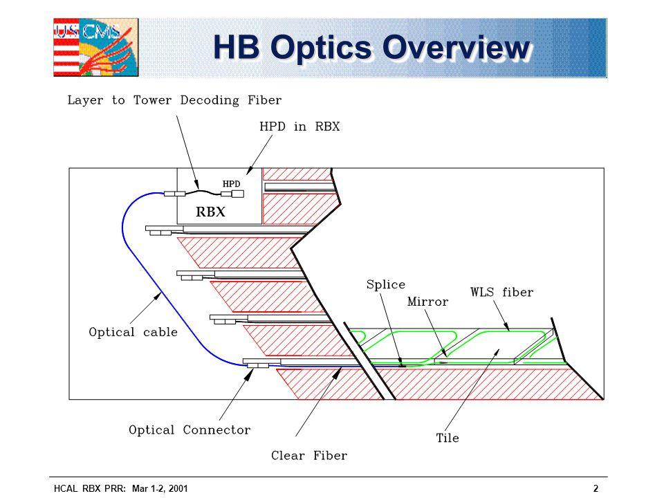 HB Optics Overview RBX