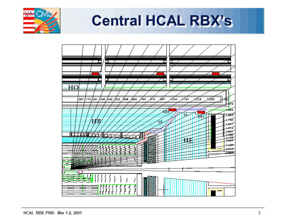 Central HCAL RBX's HO RBX 16 RBX HB 15 HE