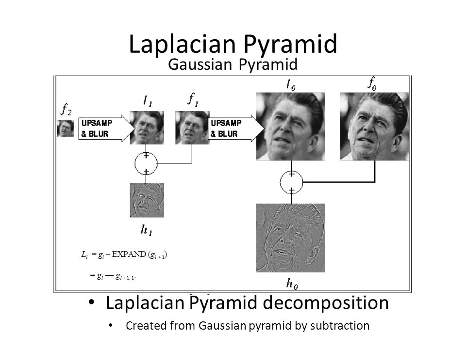 Laplacian Pyramid Laplacian Pyramid decomposition Gaussian Pyramid