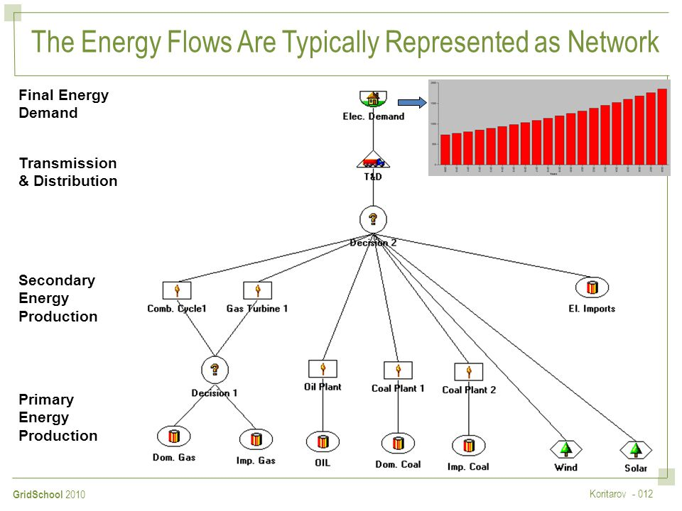 The Energy Flows Are Typically Represented as Network