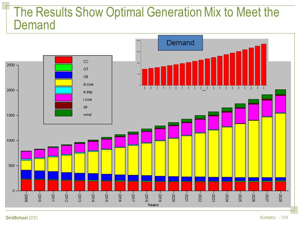 The Results Show Optimal Generation Mix to Meet the Demand