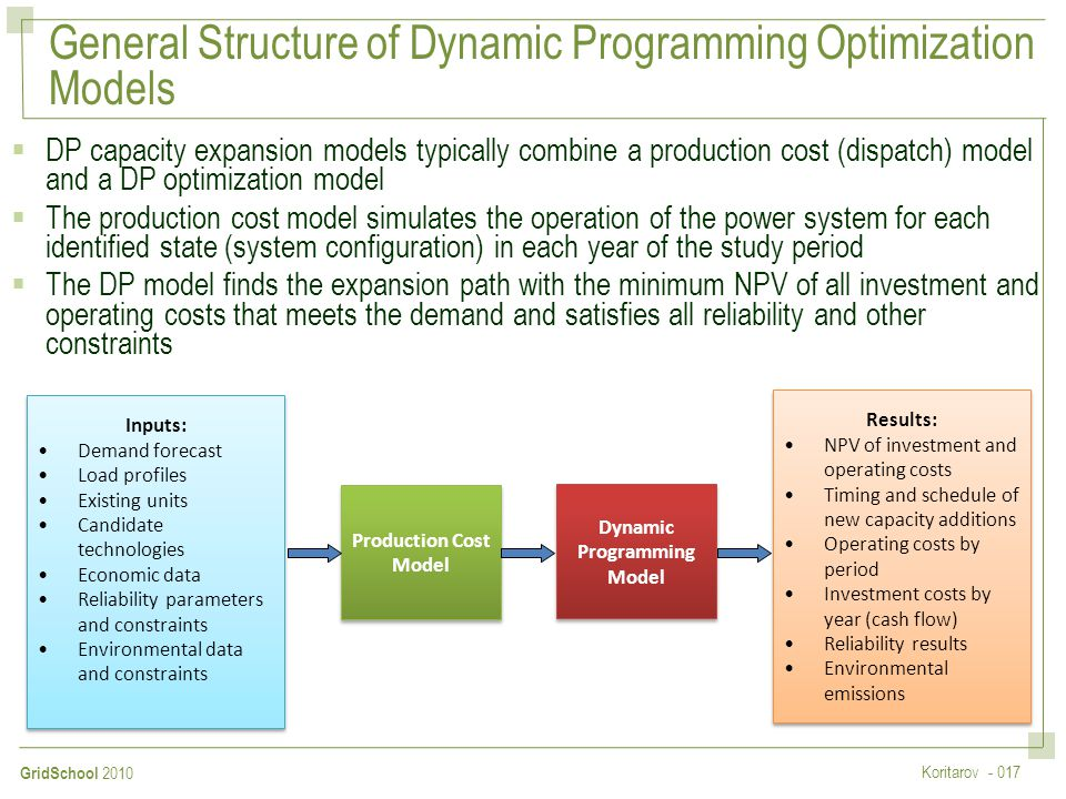 General Structure of Dynamic Programming Optimization Models