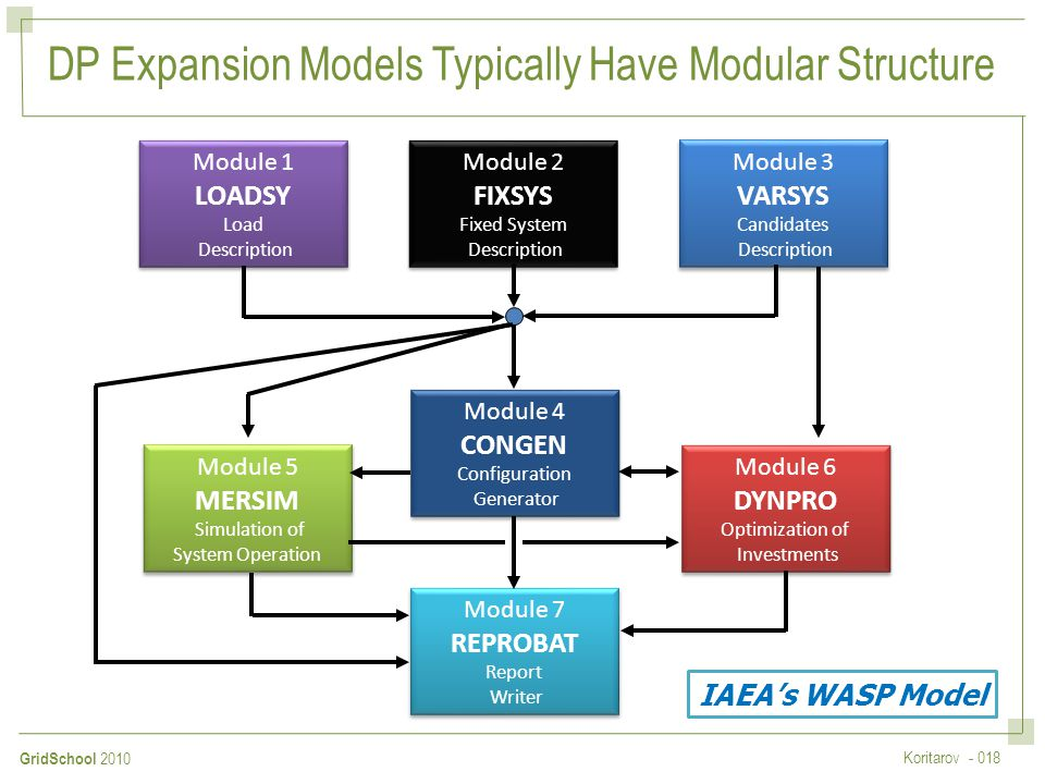 DP Expansion Models Typically Have Modular Structure