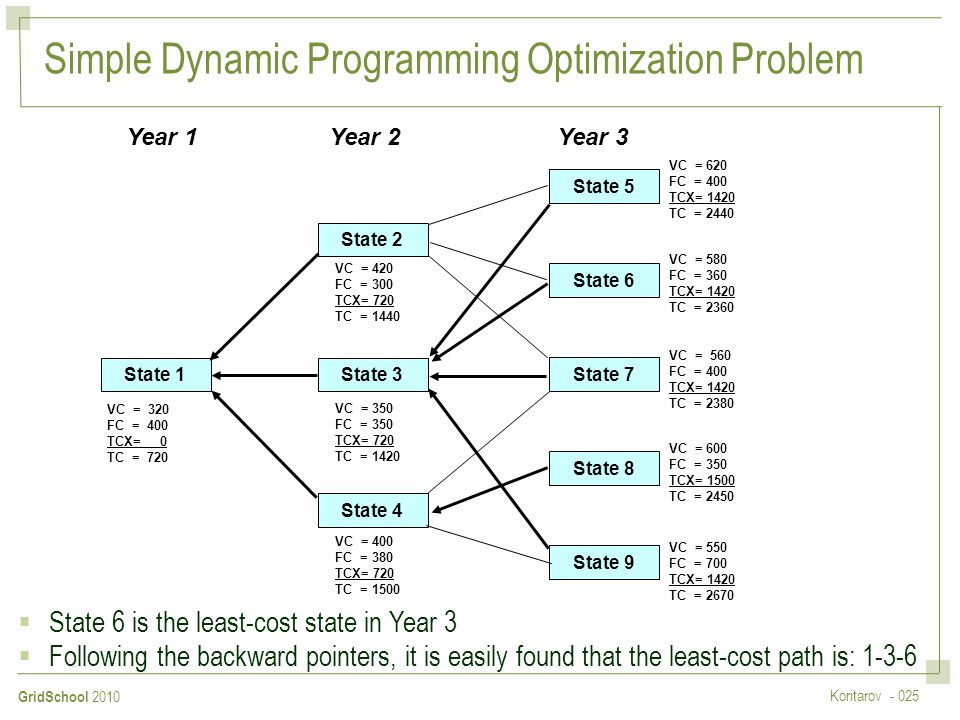 Simple Dynamic Programming Optimization Problem