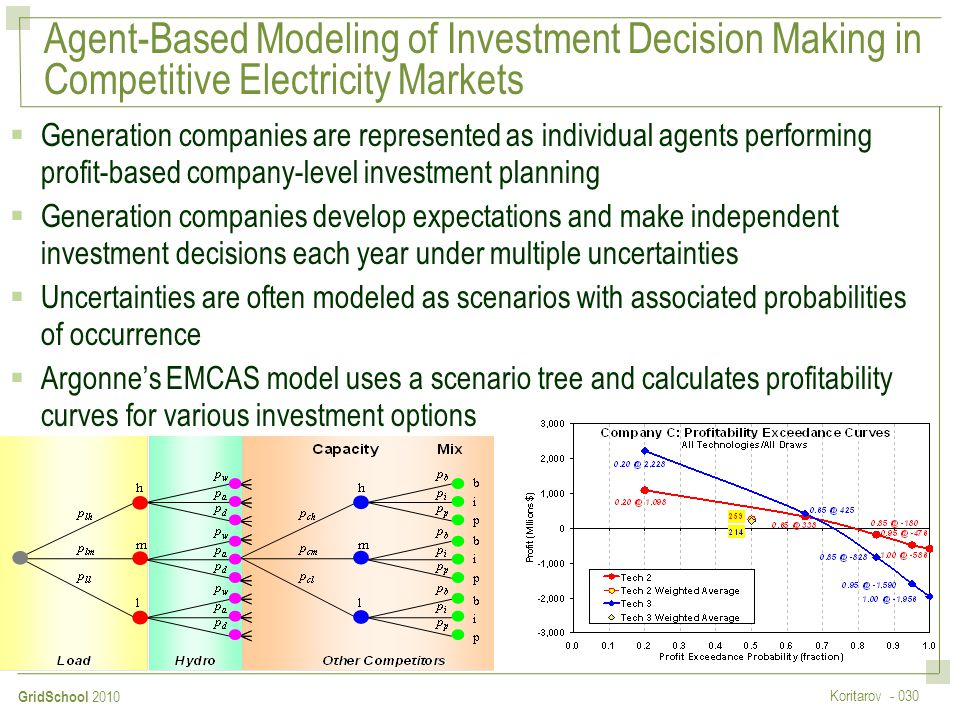 Agent-Based Modeling of Investment Decision Making in Competitive Electricity Markets