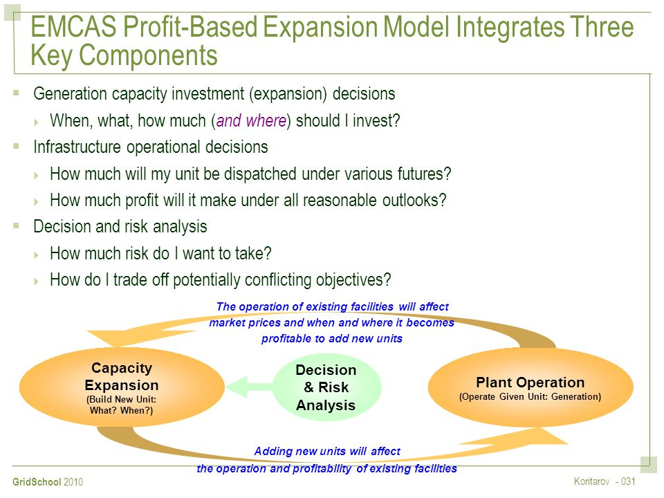 EMCAS Profit-Based Expansion Model Integrates Three Key Components