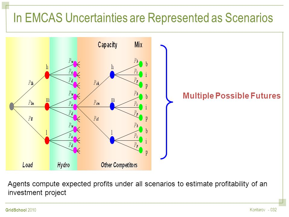 In EMCAS Uncertainties are Represented as Scenarios