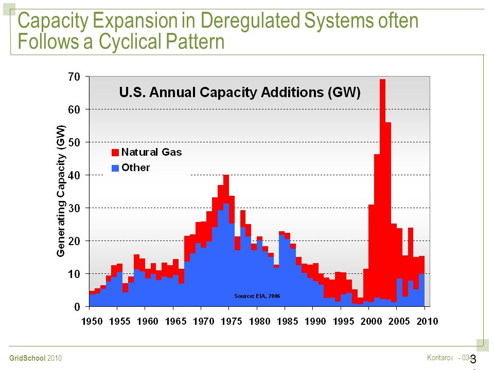 Capacity Expansion in Deregulated Systems often Follows a Cyclical Pattern