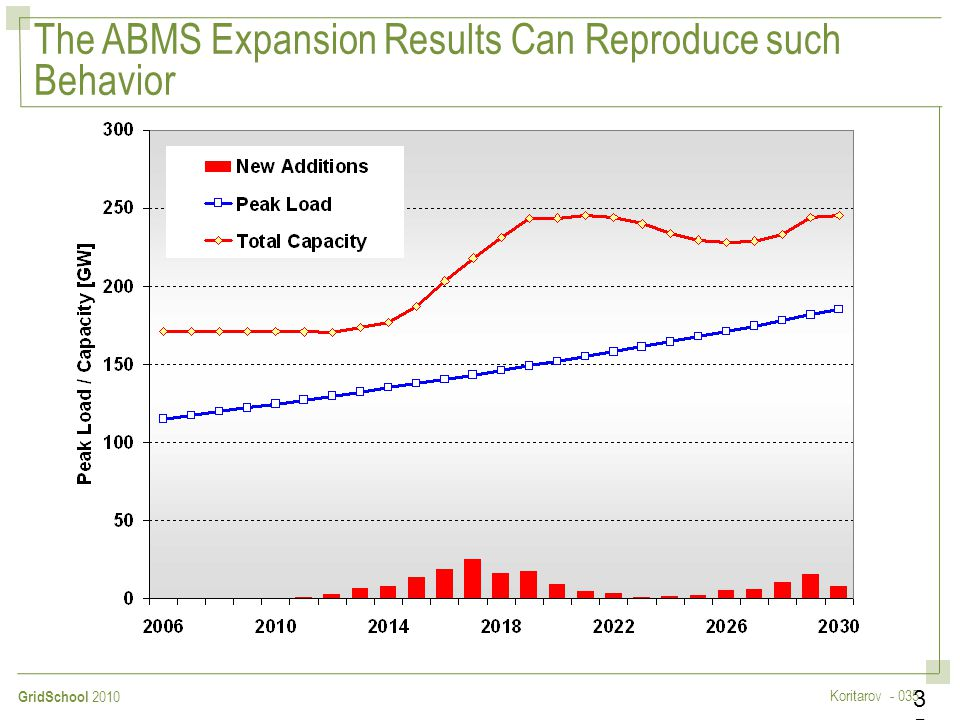 The ABMS Expansion Results Can Reproduce such Behavior