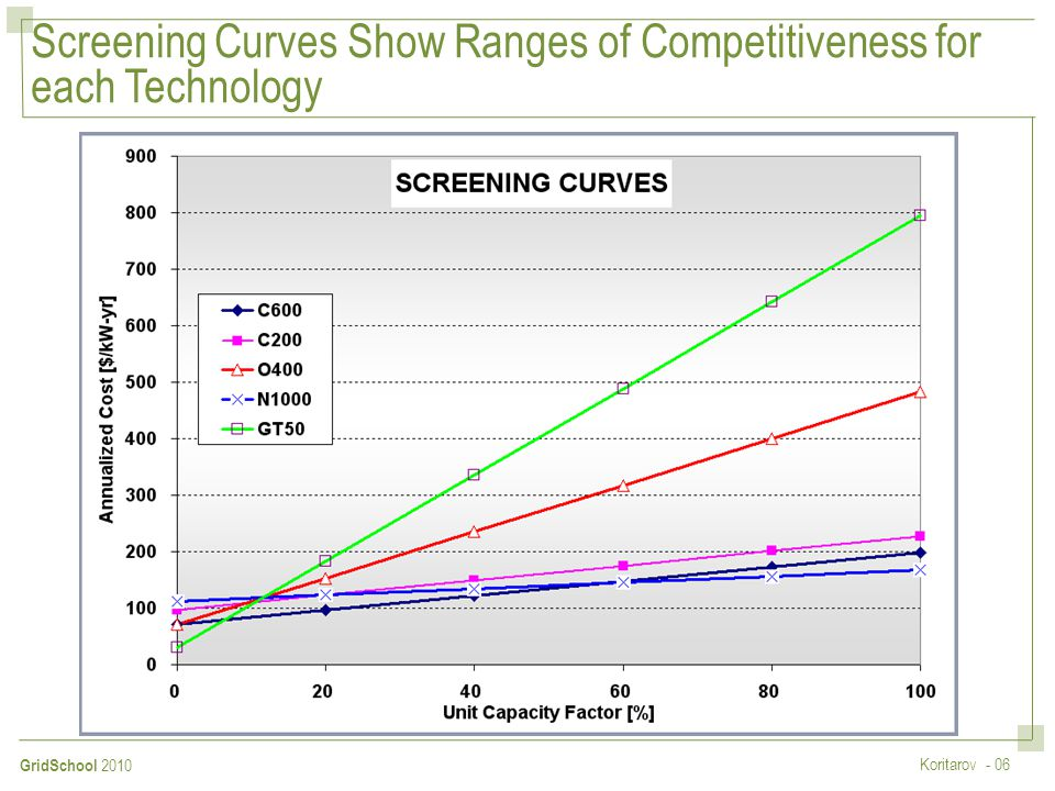 Screening Curves Show Ranges of Competitiveness for each Technology