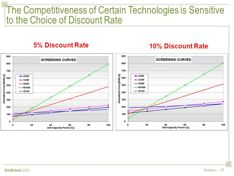 The Competitiveness of Certain Technologies is Sensitive to the Choice of Discount Rate