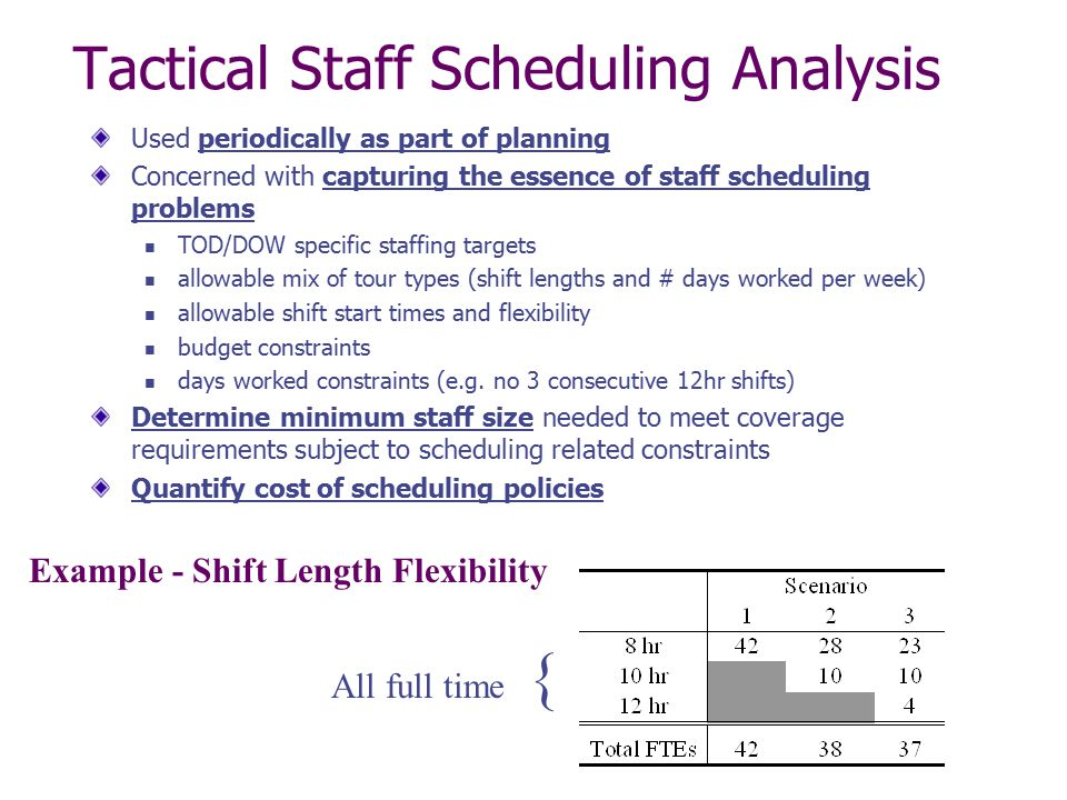 Tactical Staff Scheduling Analysis