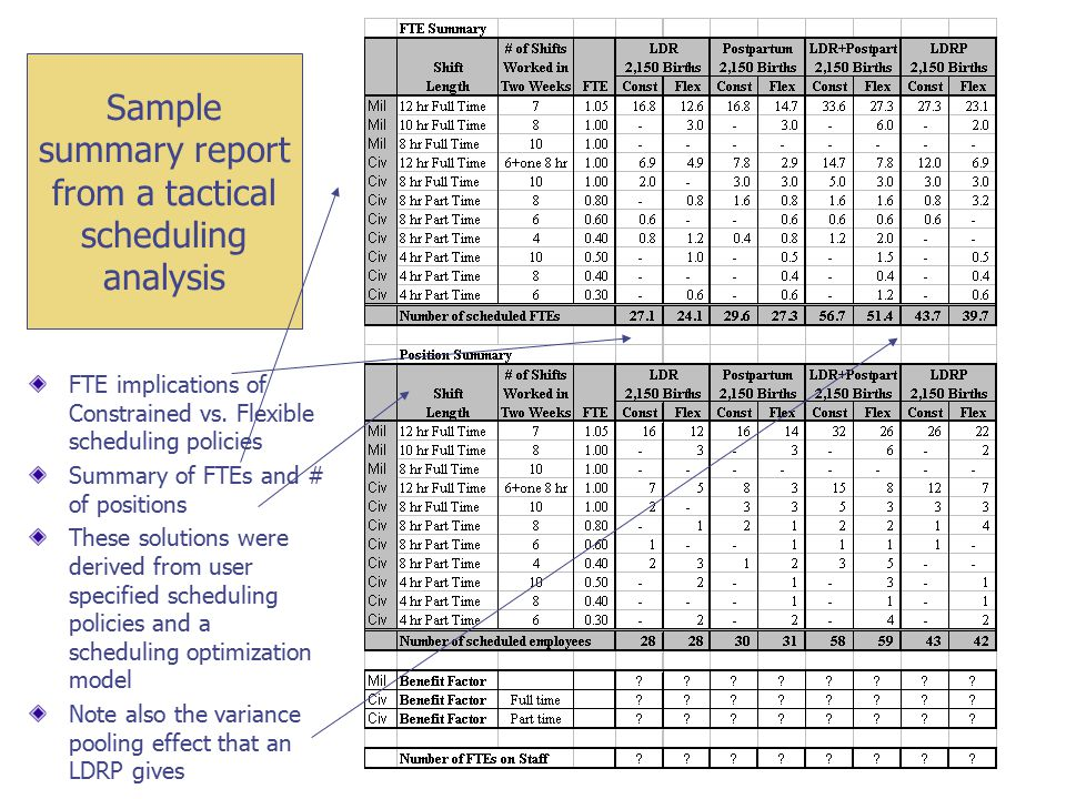 Sample summary report from a tactical scheduling analysis