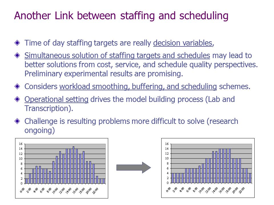 Another Link between staffing and scheduling