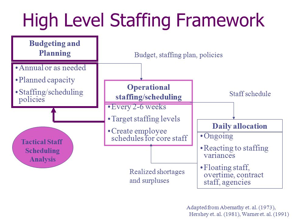 High Level Staffing Framework