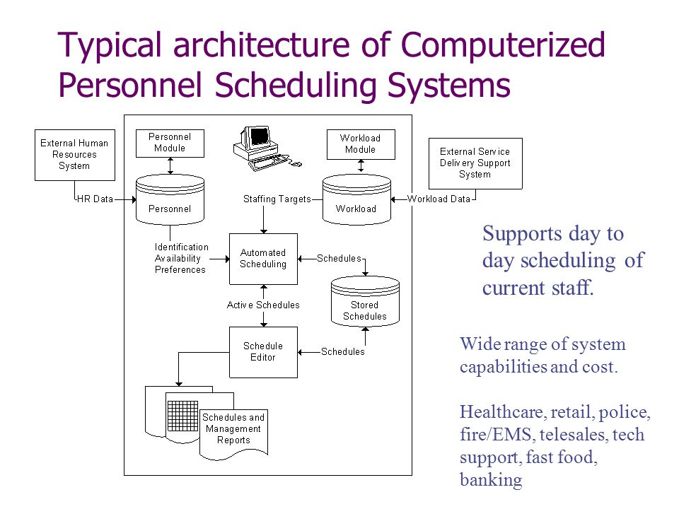 Typical architecture of Computerized Personnel Scheduling Systems