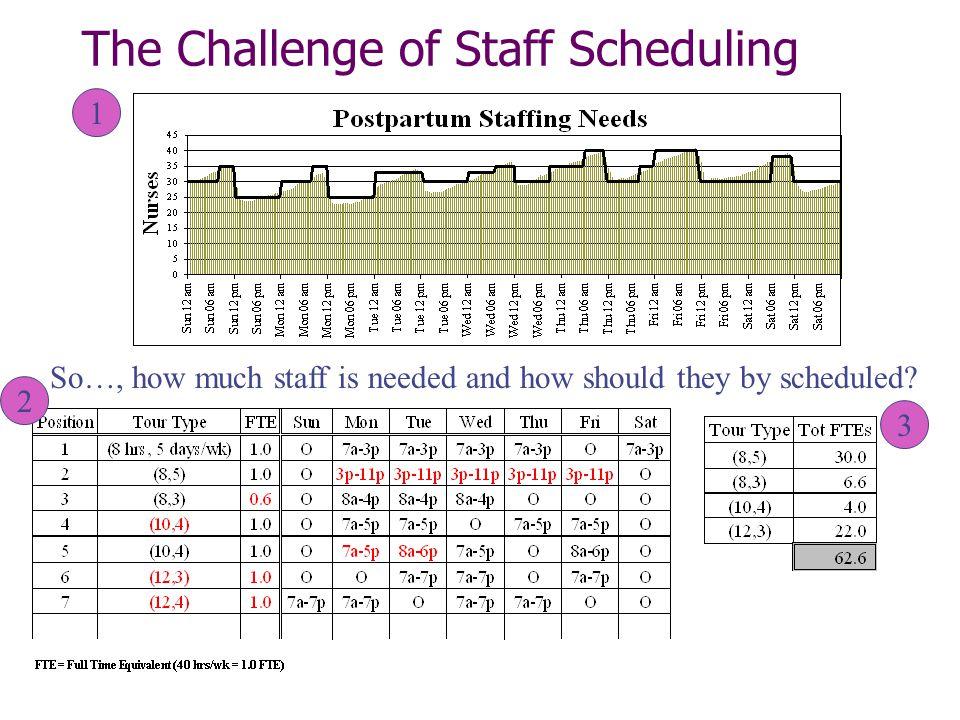 The Challenge of Staff Scheduling