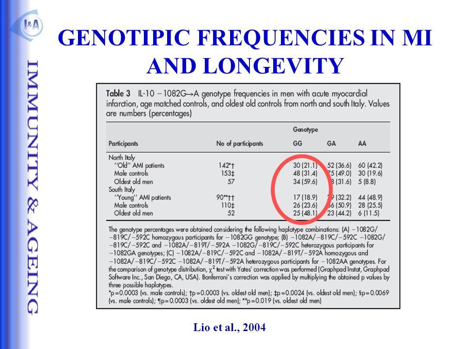 GENOTIPIC FREQUENCIES IN MI AND LONGEVITY