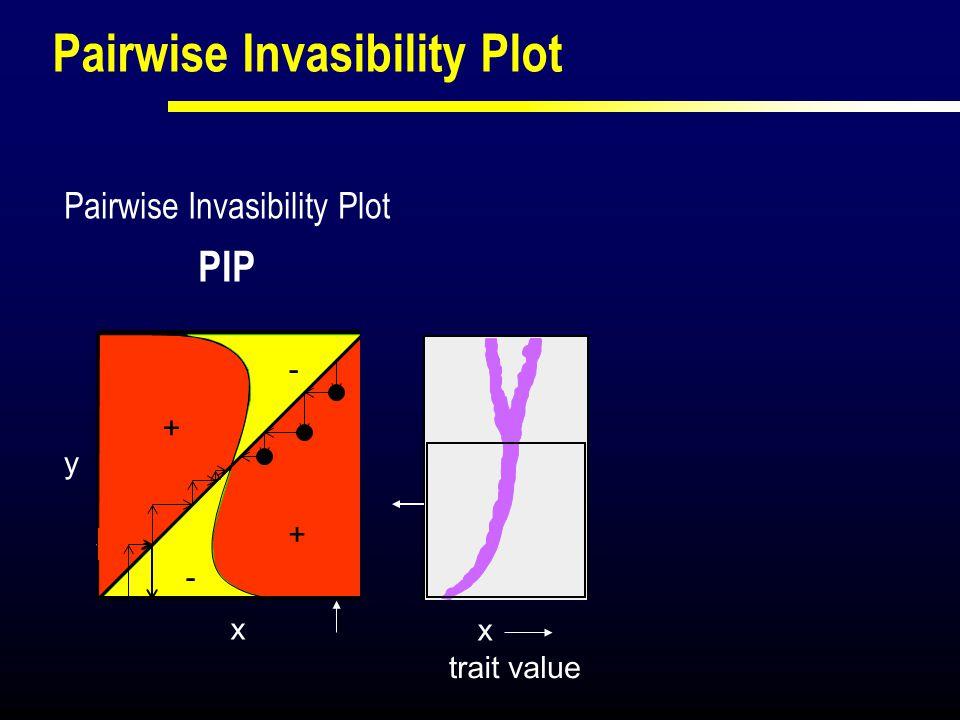 Pairwise Invasibility Plot