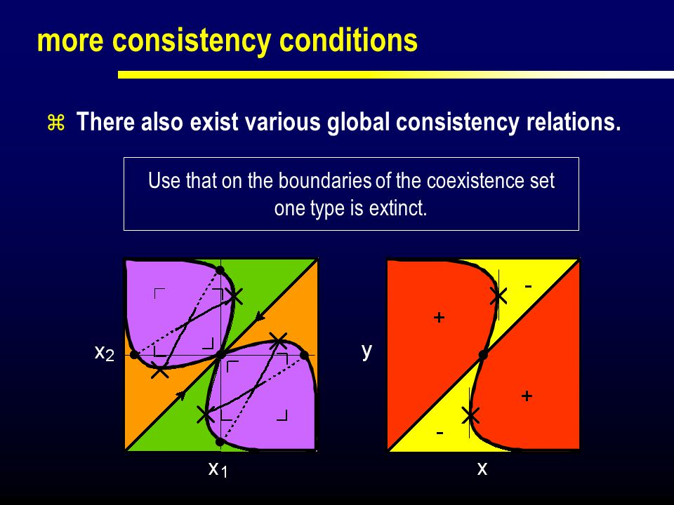 more consistency conditions