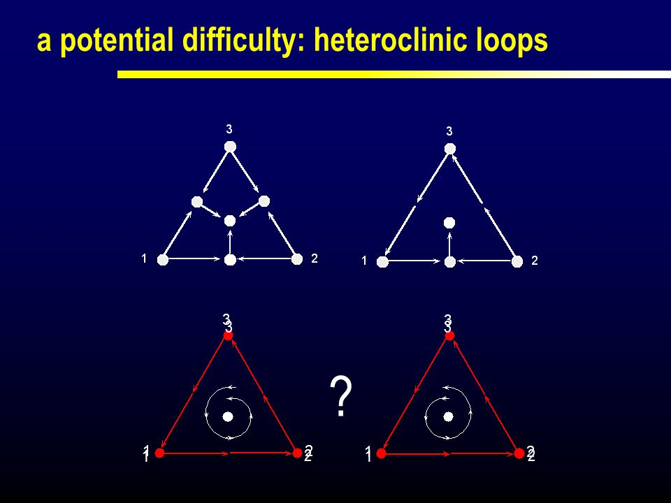 a potential difficulty: heteroclinic loops