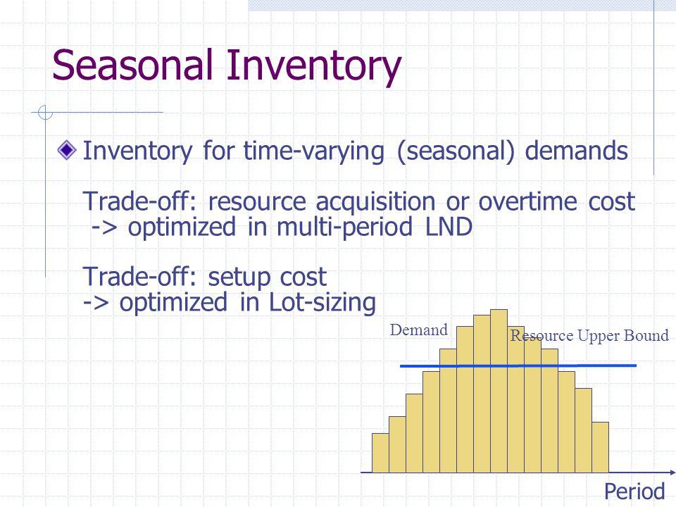 Seasonal Inventory