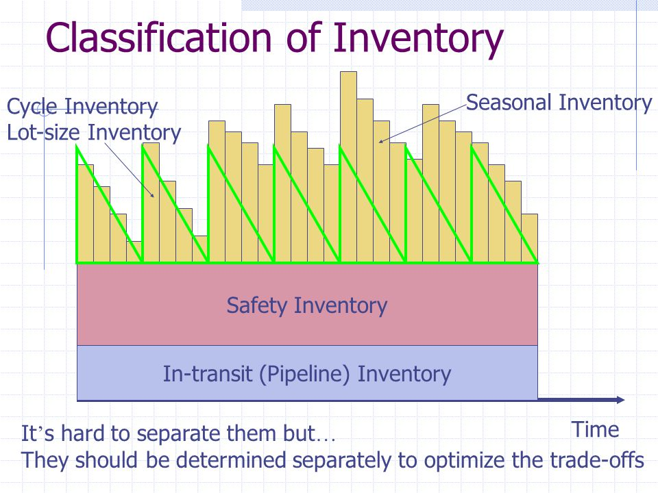 Classification of Inventory