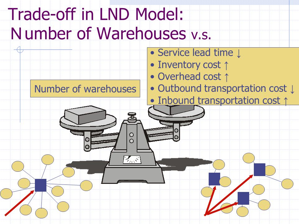 Trade-off in LND Model: Number of Warehouses v.s.
