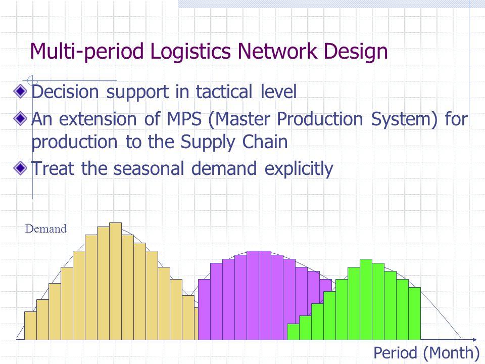 Multi-period Logistics Network Design
