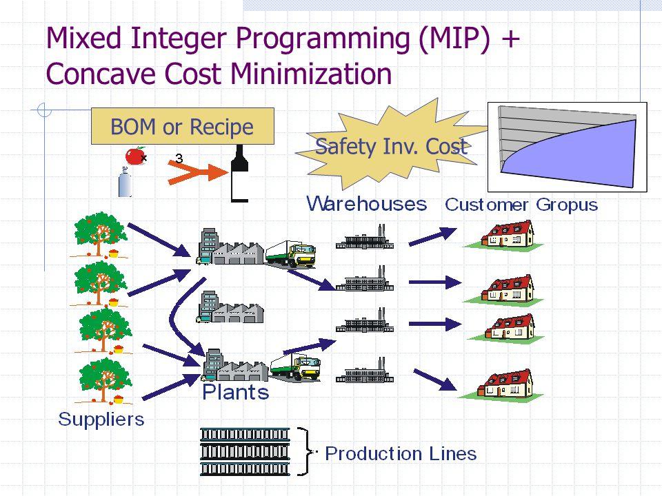 Mixed Integer Programming (MIP) + Concave Cost Minimization