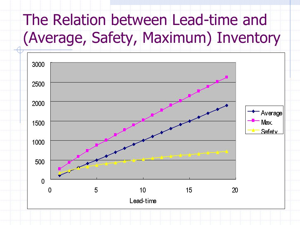 The Relation between Lead-time and (Average, Safety, Maximum) Inventory