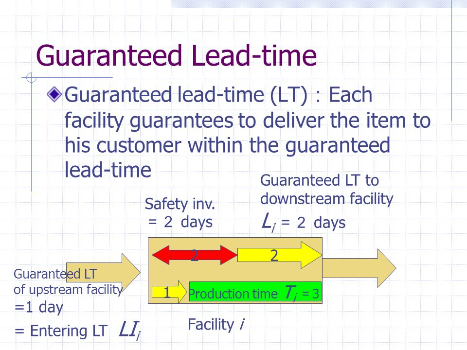 Guaranteed Lead-time Guaranteed lead-time (LT):Each facility guarantees to deliver the item to his customer within the guaranteed lead-time.