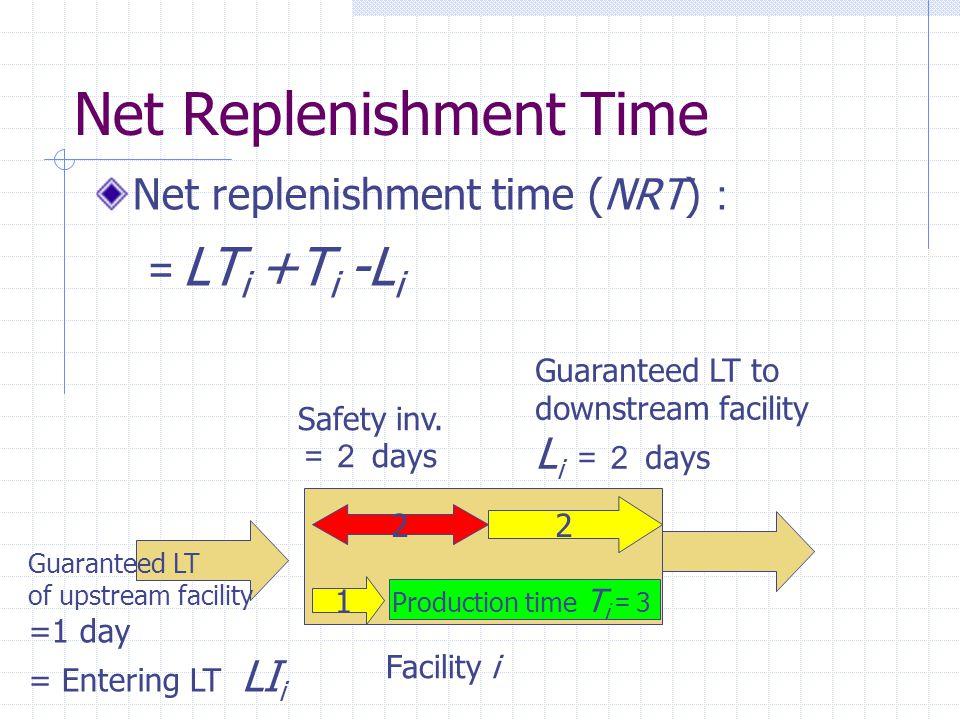 Net Replenishment Time