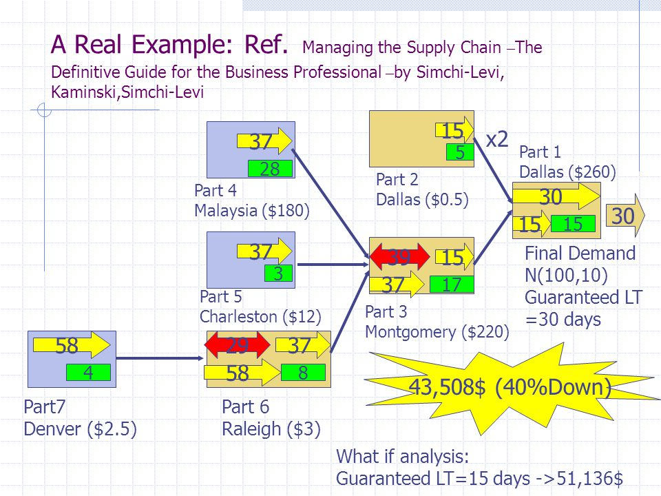 A Real Example: Ref. Managing the Supply Chain –The Definitive Guide for the Business Professional –by Simchi-Levi, Kaminski,Simchi-Levi
