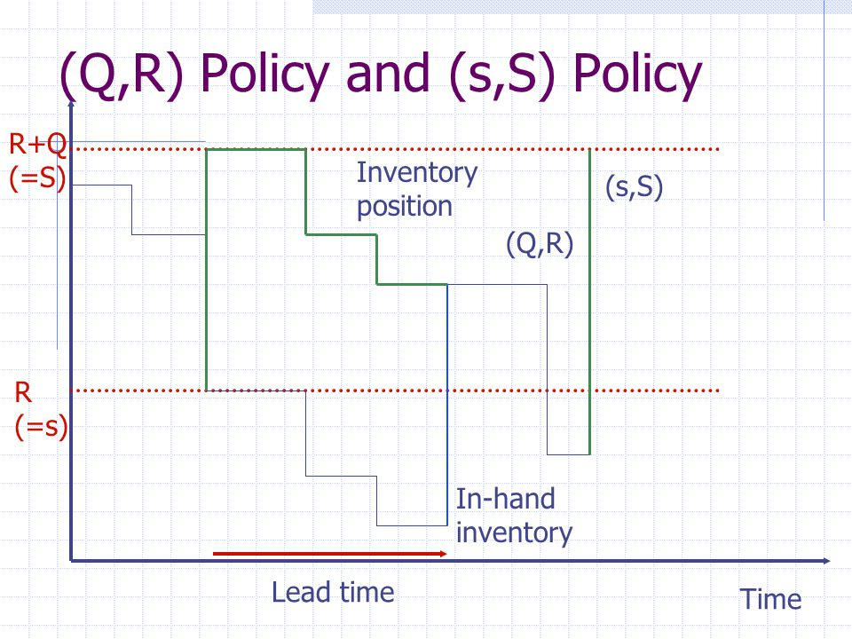 (Q,R) Policy and (s,S) Policy