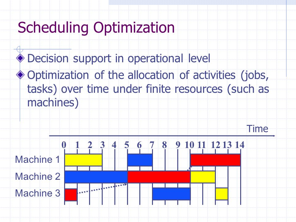Scheduling Optimization