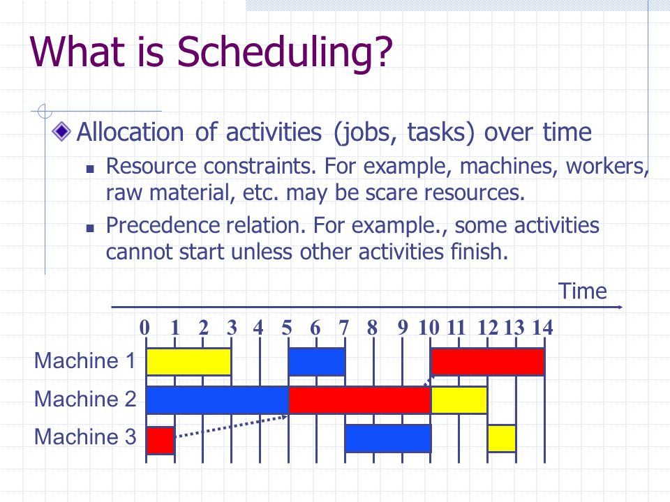What is Scheduling Allocation of activities (jobs, tasks) over time