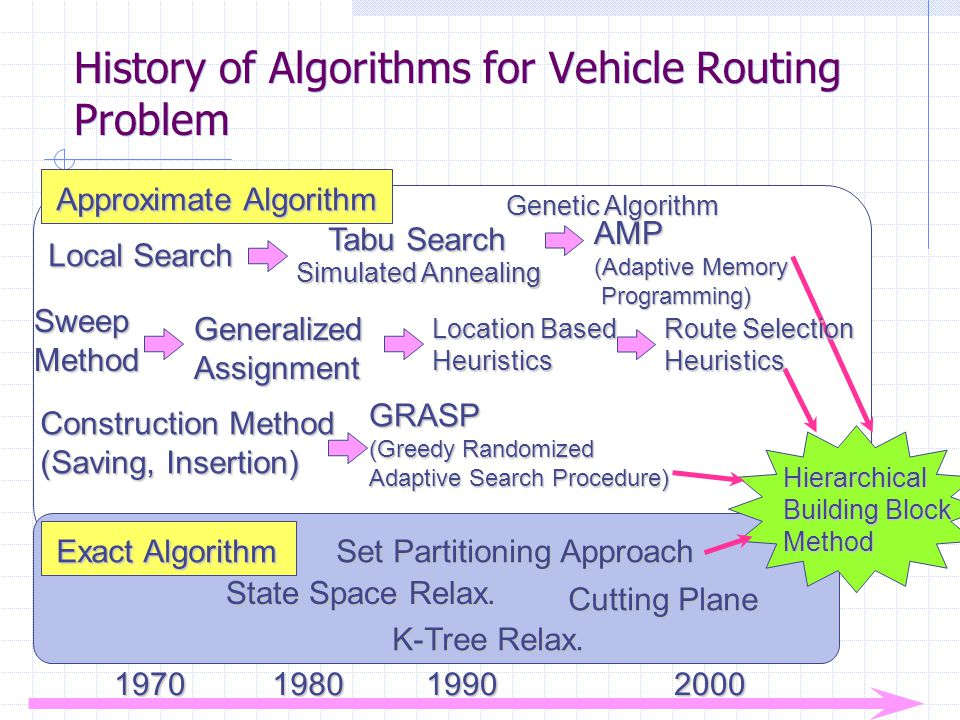 History of Algorithms for Vehicle Routing Problem