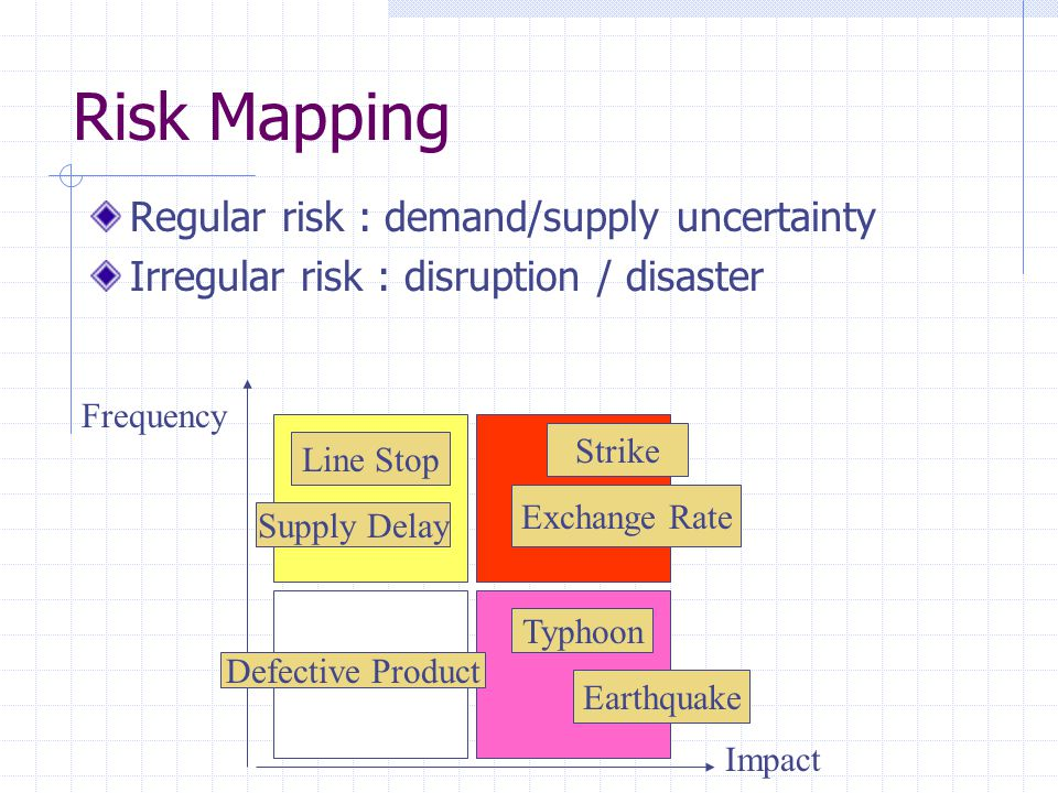 Risk Mapping Regular risk : demand/supply uncertainty