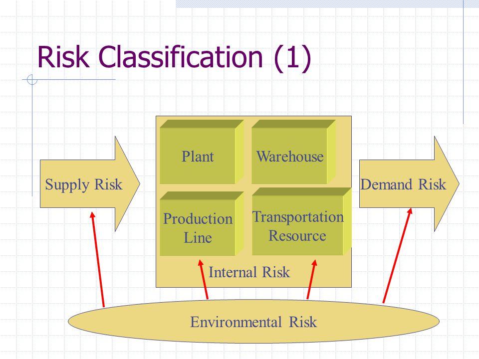 Risk Classification (1)
