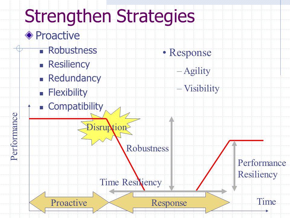 Strengthen Strategies