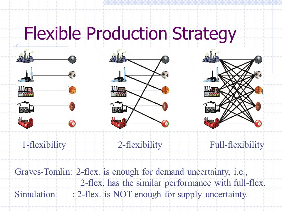 Flexible Production Strategy