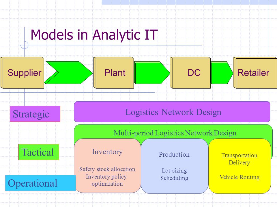 Models in Analytic IT Strategic Tactical Operational Supplier Plant DC