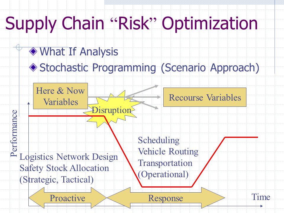Supply Chain Risk Optimization