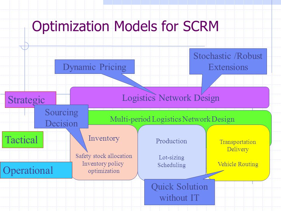 Optimization Models for SCRM