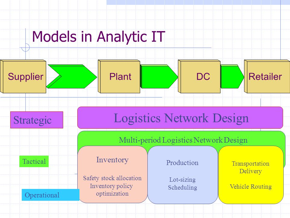 Models in Analytic IT Strategic Supplier Plant DC Retailer